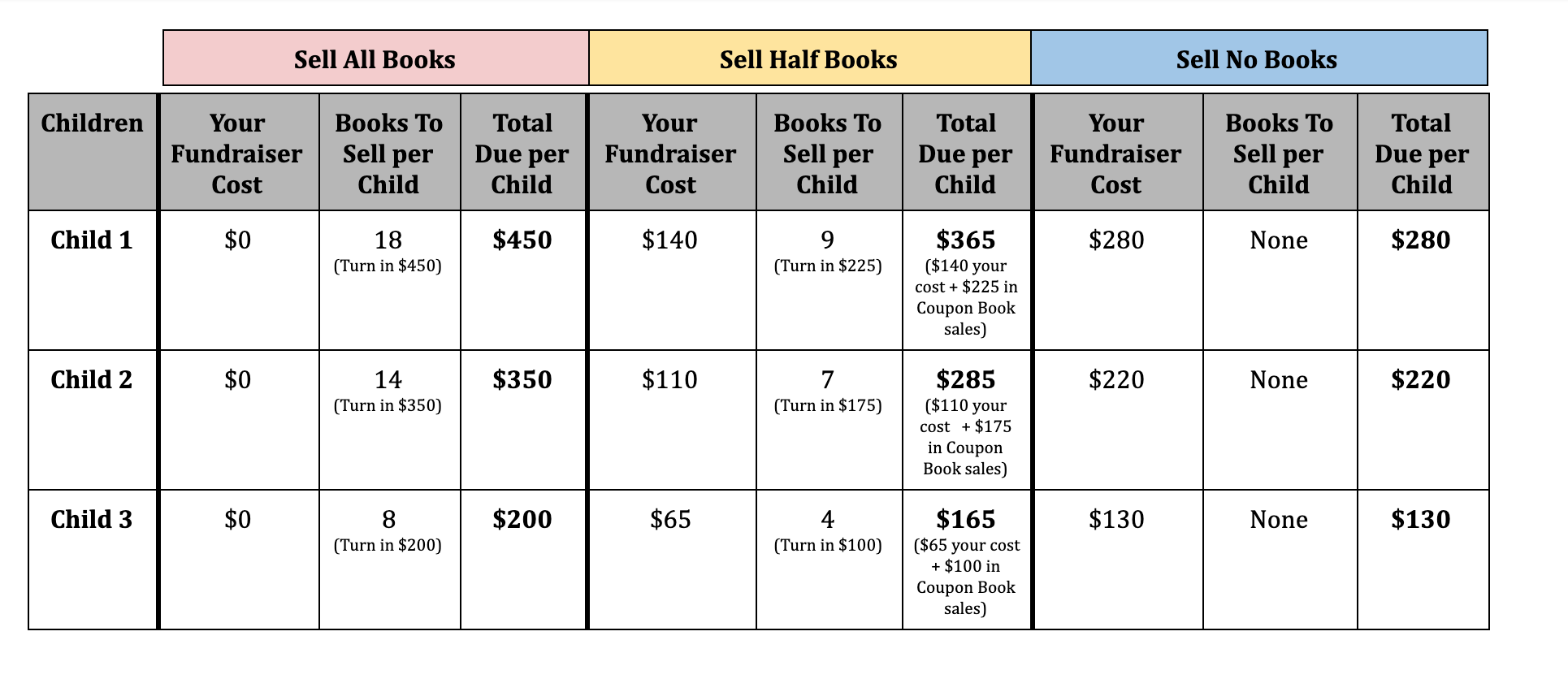 A chart outlining the coupon book fundraising options for athletics at the Notre Dame Academy catholic all-girls school in Covington, Northern Kentucky.